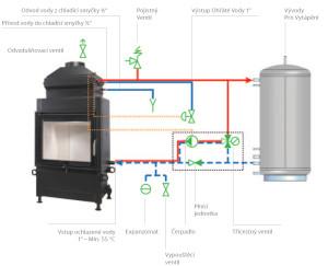 Schéma zapojení teplovodního krbu